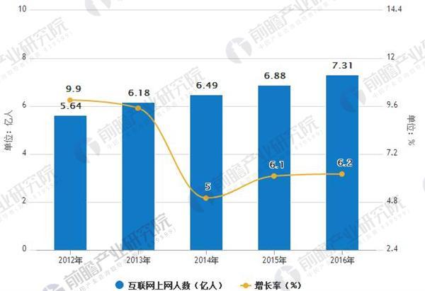 2012-2016年中国互联网上网人数统计
