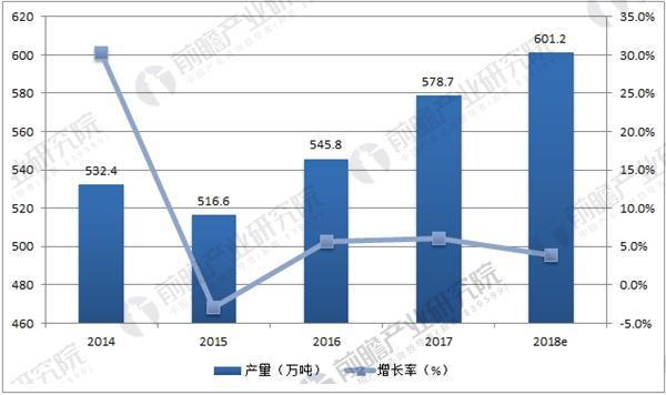 全国合成橡胶产量统计及预测