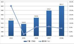 汽车工业推动橡胶消费需求 2018年<em>合成橡胶</em>产量将超600万吨