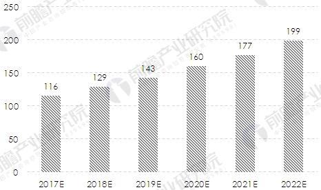 中国聚氨酯弹性体行业发展前景预测