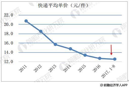 2011-2017 年快递业务平均单价持续下滑