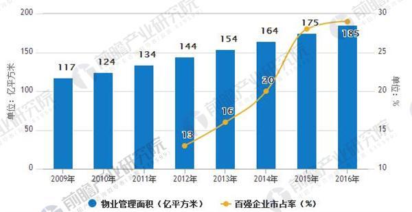 全国物业管理面积(亿平米)及百强企业市场占有率