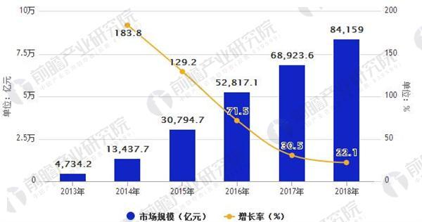 中国移动互联网市场规模及增长情况