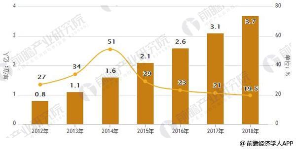 2012-2018年中国在线外卖用户规模及增长模况