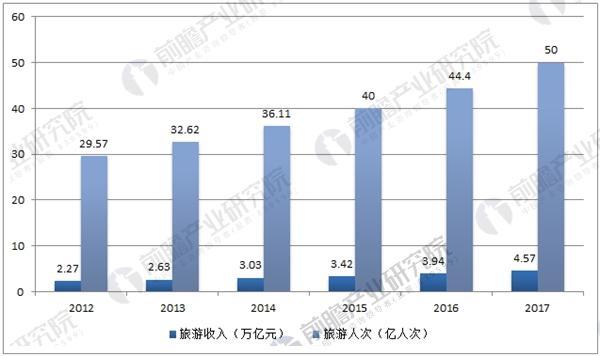 国内旅游市场数据统计
