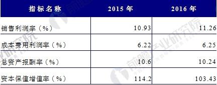 中国门窗行业盈利能力分析