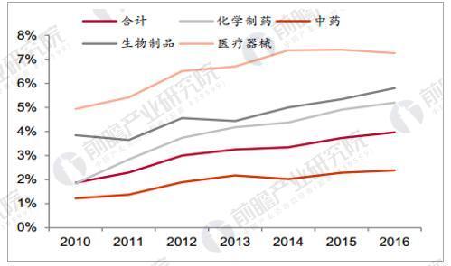 2010-2016 年医药行业研发投入占比不断提升(%)