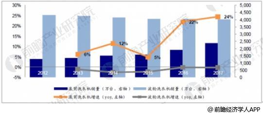 2012-2017年波轮/滚筒洗衣机年销量及增速