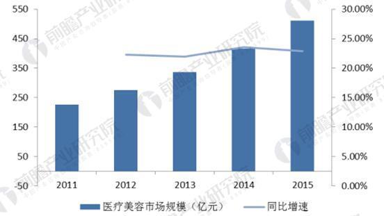 中国医疗美容市场规模高速增长