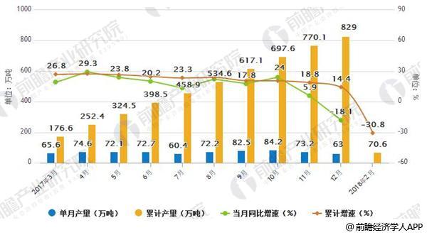 2017-2018年中国LNG产量统计情况