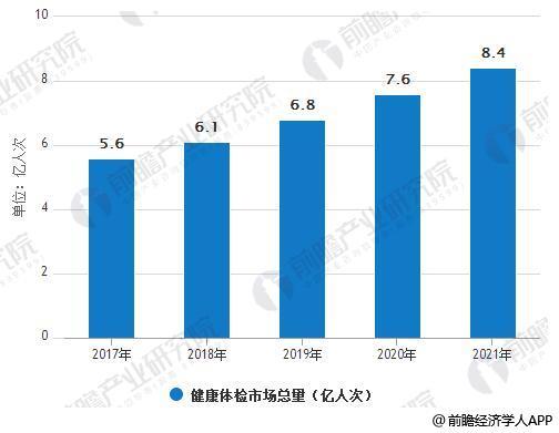 中国健康体检市场总量预测
