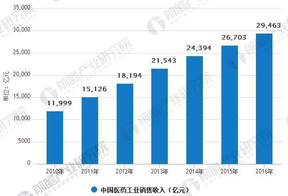 2010 年以来中国医药工业销售收入