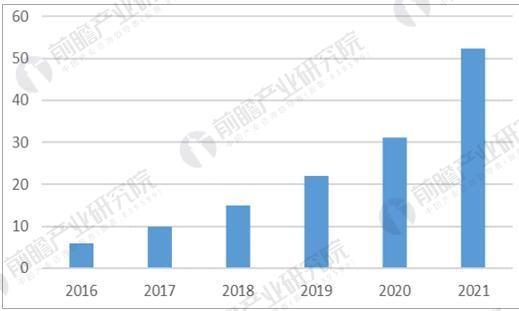 全球人工智能芯片市场规模预测(亿美金)