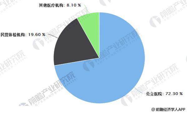 中国体检行业竞争格局