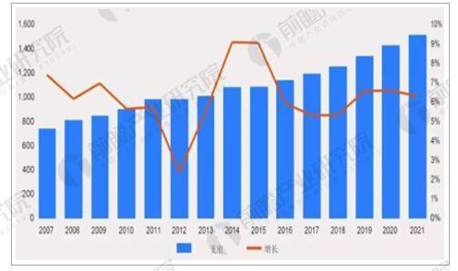 2007-2021年全球药品支出规模和增长率