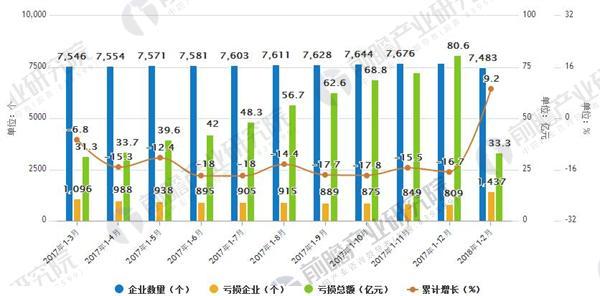 2017-2018年中国医药行业企业数量及亏损情况