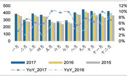 2017年<em>洗衣机</em>销量6407万台 滚筒带动行业增速回升