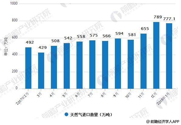 2017-2018中国天然气进口数量情况