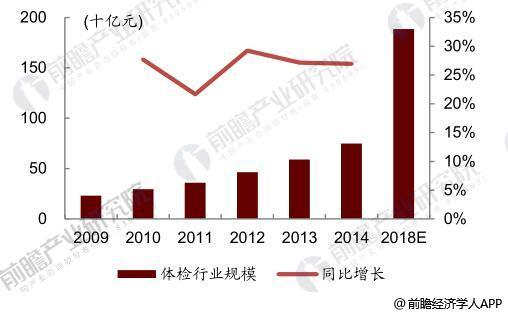 中国体检行业规模与增速