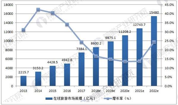 2013-2022年中国在线旅游市场交易规模