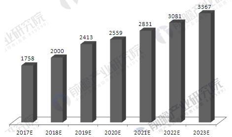2017-2023年中国健康体检市场容量预测