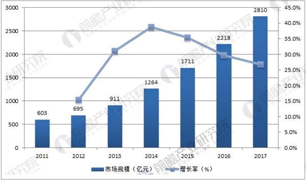 中国在线教育市场规模及预测
