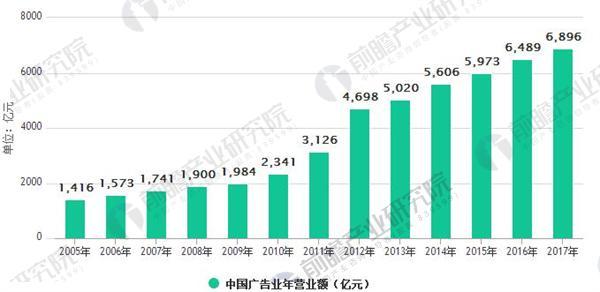 2005-2017 年中国广告业年营业额