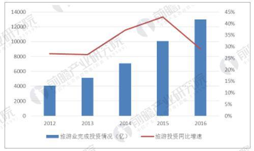 2012-2016年全国旅游业实际完成投资情况