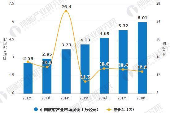 2012-2018年中国旅游产业总收入统计