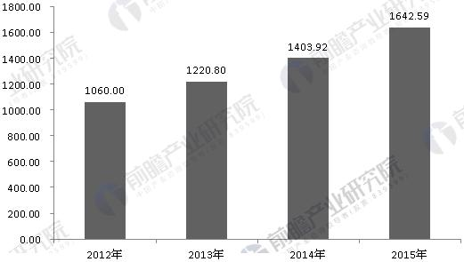 2012-2015年以来人力资源服务行业市场规模变化趋势