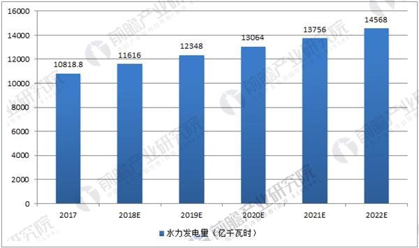 中国水力发电量预测