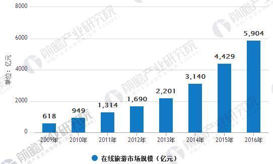 2016年中国在线旅游市场规模超过5,900亿元