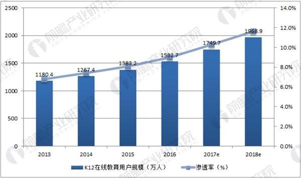 中国K12在线教育用户规模及预测