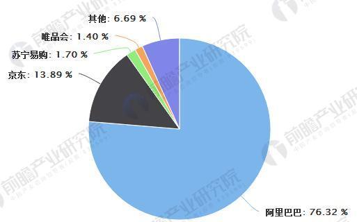 2016 年中国网购市场份额