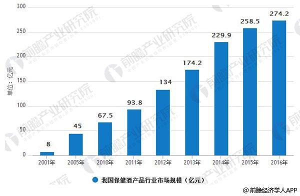 2001-2016年我国保健酒产品行业市场规模