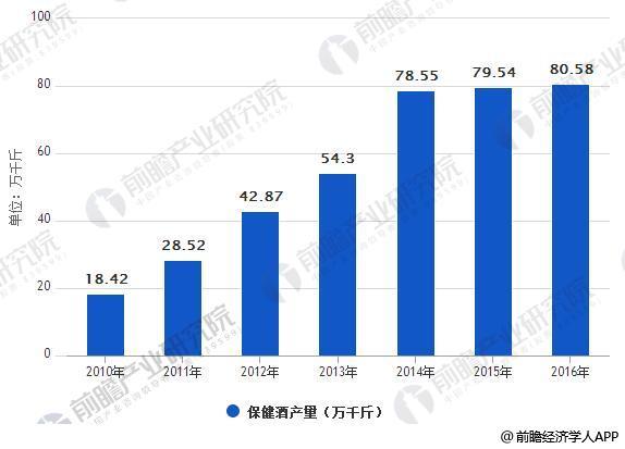2010-2016年中国保健酒行业产量情况