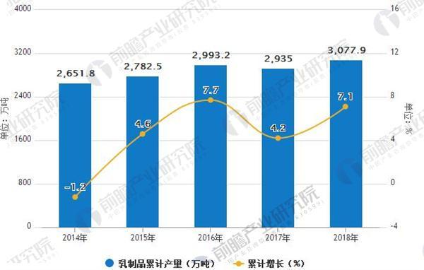 2014-2018年中国乳制品产量及增速情况