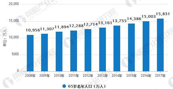 2008-2017年中国65岁以上老年人口统计