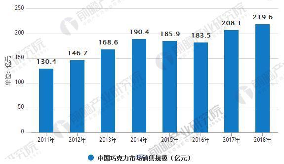 2011-2018中国巧克力市场销售规模统计情况