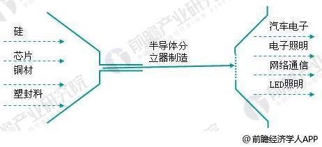 半导体分立器件1