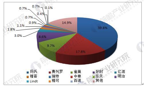 中国巧克力行业格局