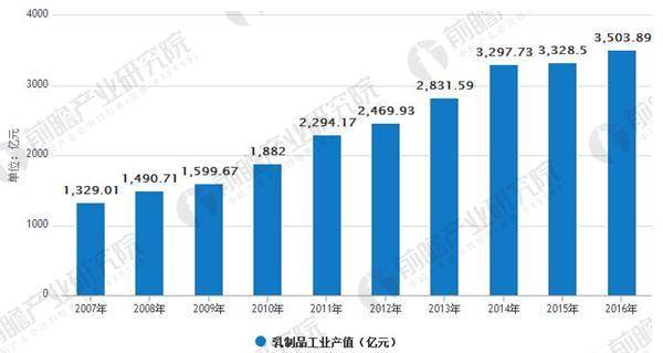 2007-2016年我国乳制品工业产值