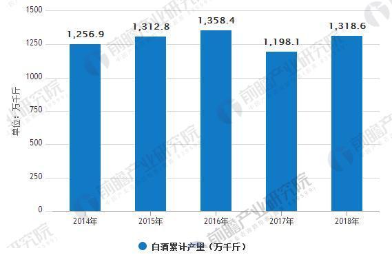 2014-2018年白酒产量情况