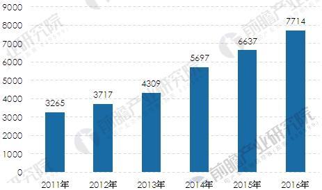 2011-2016年我国燃气发电装机容量