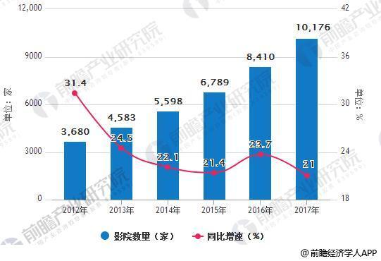 2012-2017年中国影院数量统计及增速