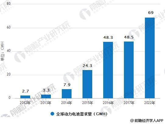 2012-2022 年全球动力电池需求量分析(GWh)