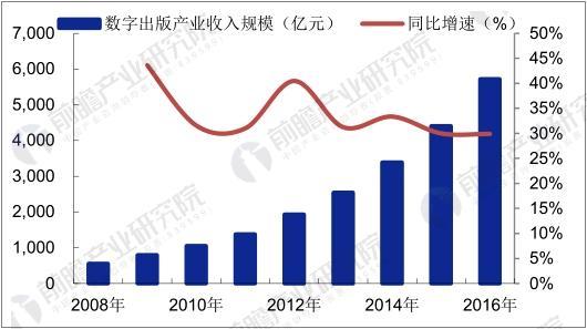 我国数字出版产业收入规模及增速