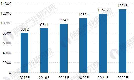 2017-2022年我国燃气发电装机容量规模预测