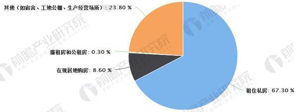 全国流动人口居住方式有超过2/3 源于租住私房