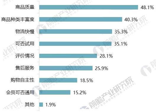 2017年中国移动电商用户购物行为调查
